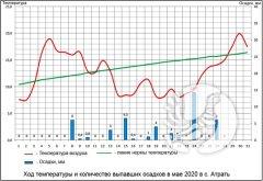 """О погоде в заповеднике """"Присурский"""": май 2020"""