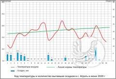 """О погоде в заповеднике """"Присурский"""": Июнь 2020"""