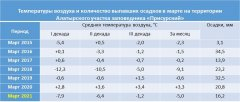 """О погоде в заповеднике """"Присурский"""": Март 2021"""