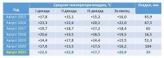 "О погоде в заповеднике ""Присурский"": август 2021"